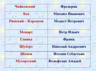 Чайковский Фредерик БахМихаил Иванович Римский – КорсаковМодест Петрович