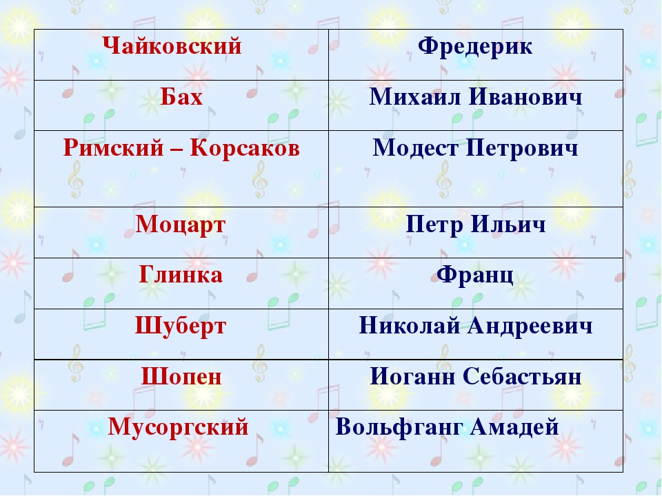 Чайковский Фредерик БахМихаил Иванович Римский – КорсаковМодест Петрович...