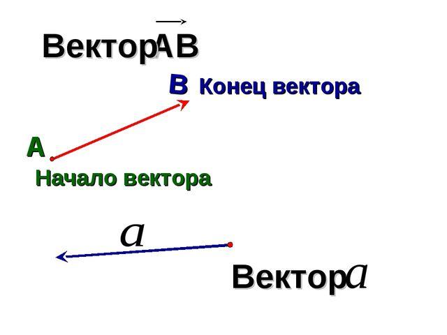 Конец вектора Начало вектора