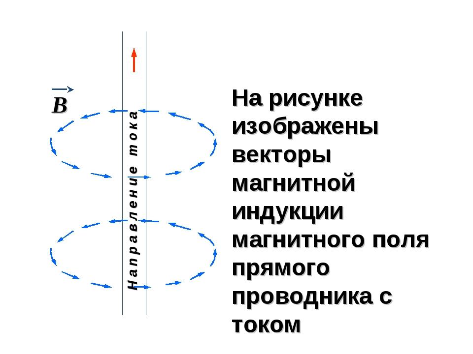 На рисунке изображены векторы магнитной индукции магнитного поля прямого пров...