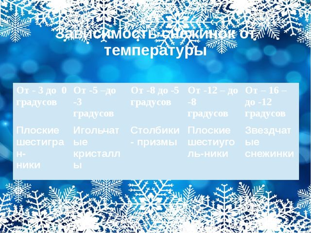Зависимость снежинок от температуры От - 3 до 0 градусов От -5 –до -3 градусо...