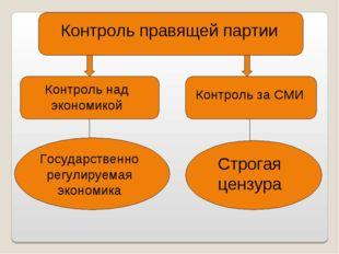 Контроль правящей партии Контроль над экономикой Государственно регулируемая