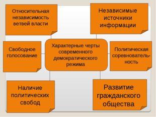 Характерные черты современного демократического режима Относительная независи