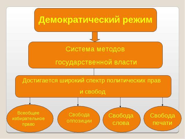 Демократический режим Система методов государственной власти Достигается широ...