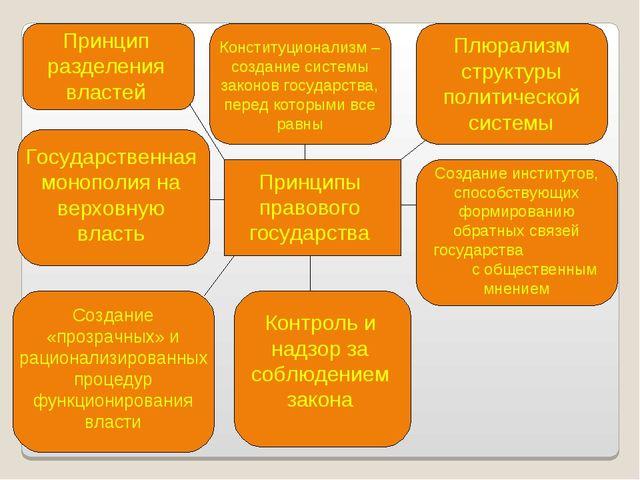Принципы правового государства Принцип разделения властей Конституционализм –...