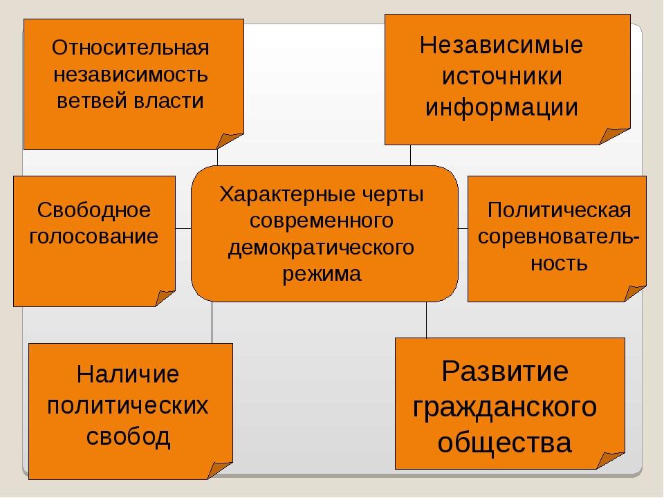 Характерные черты современного демократического режима Относительная независи...