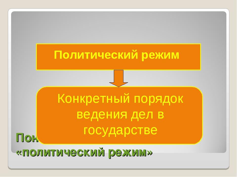 Понятие «политический режим» Политический режим Конкретный порядок ведения де...