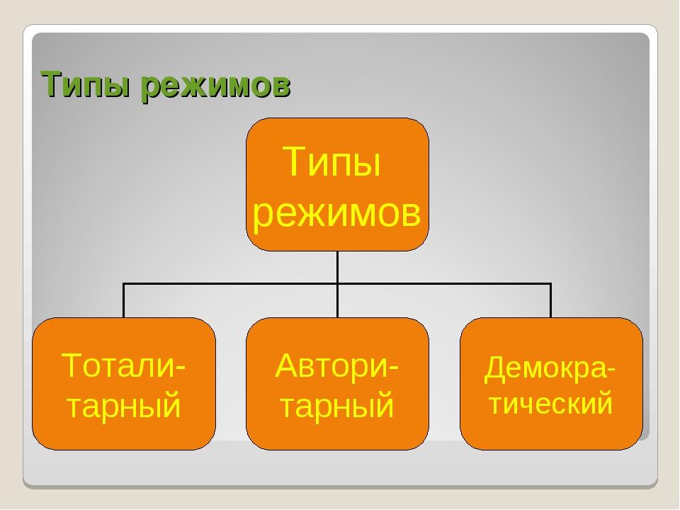 Типы режимов