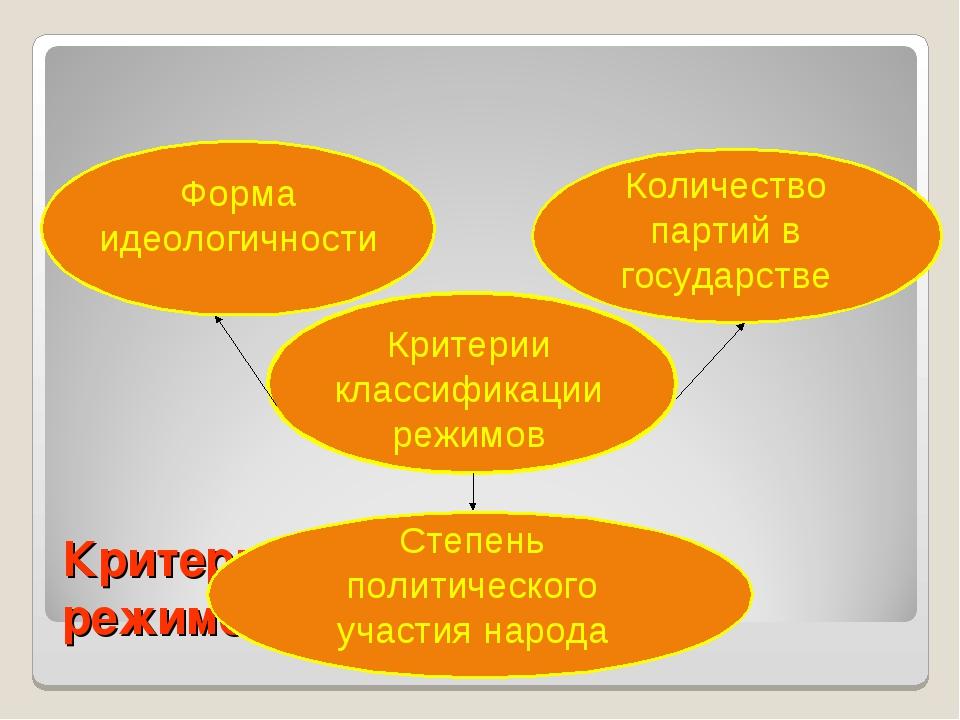 Критерии классификации режимов Критерии классификации режимов Форма идеологич...