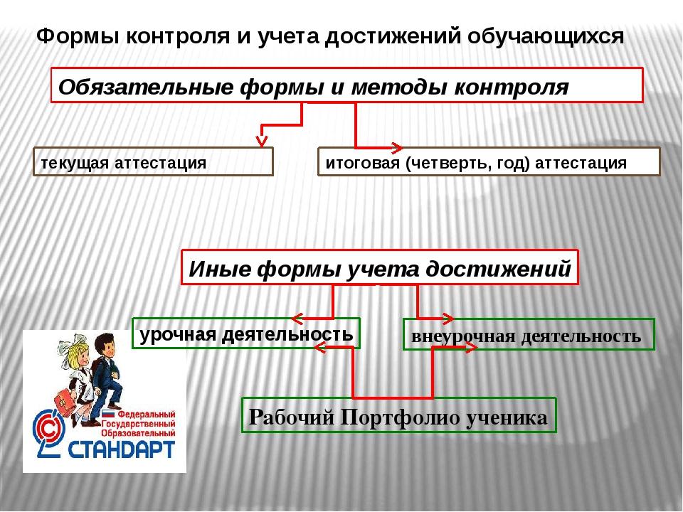 Обязательные формы и методы контроля Иные формы учета достижений текущая атт...