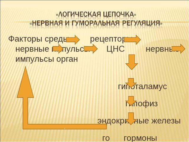 Факторы среды рецепторы нервные импульсы ЦНС нервные импульсы орган  гипота...