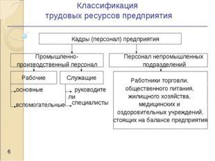 Классификация трудовых ресурсов предприятия * Кадры (персонал) предприятия Пр