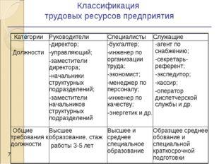Классификация трудовых ресурсов предприятия *  КатегорииРуководителиСпеци