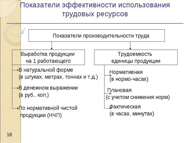 Показатели эффективности использования трудовых ресурсов *  Показатели произ...