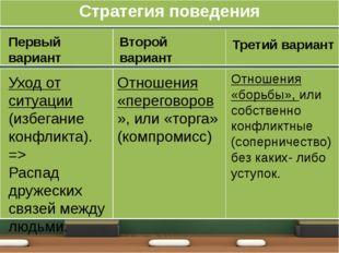 Первый вариант Уход от ситуации (избегание конфликта). => Распад дружеских св