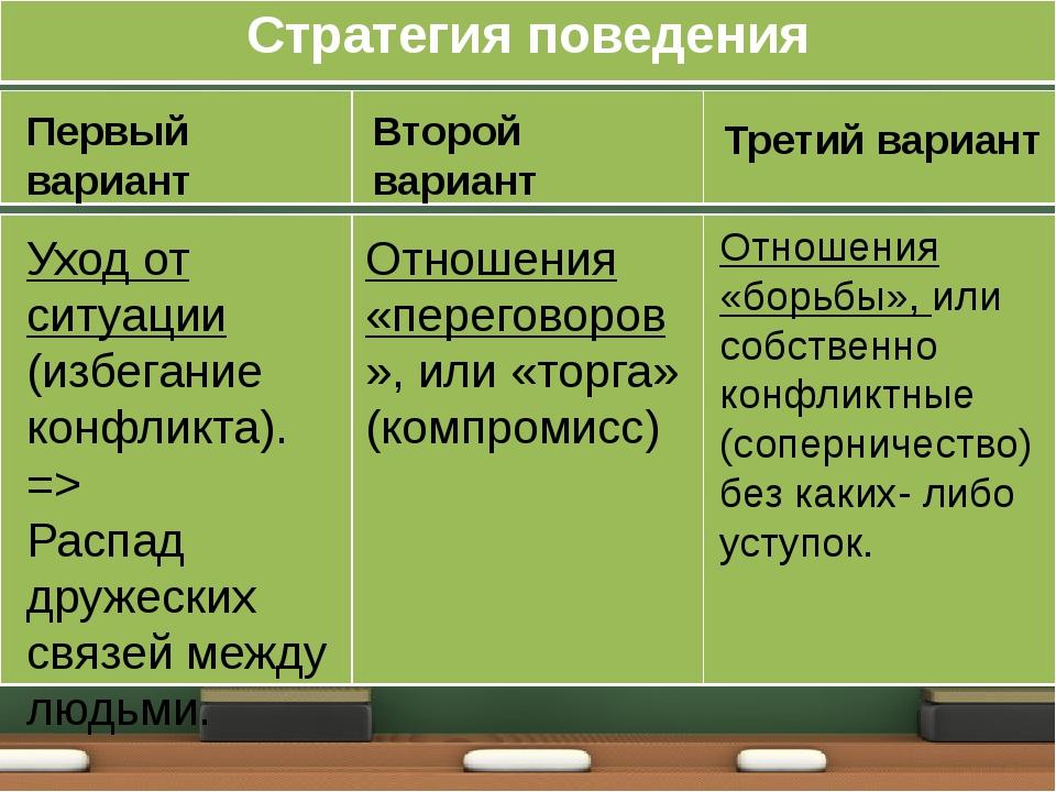 Первый вариант Уход от ситуации (избегание конфликта). => Распад дружеских св...
