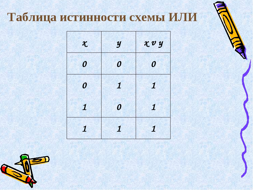 Таблица истинности схемы ИЛИ xyx v y 000 011 101 111