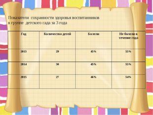 Показатели сохранности здоровья воспитанников в группе детского сада за 3 год