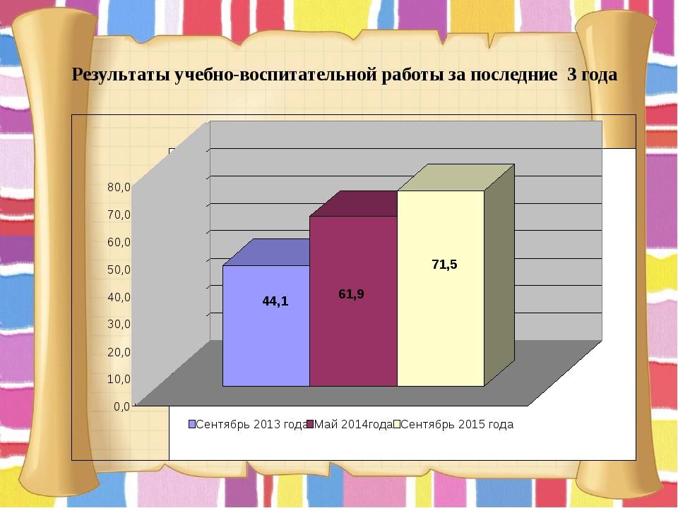 Результаты учебно-воспитательной работы за последние 3 года 44,1 61,9 71,5 0...