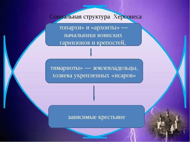 Социальная структура Херсонеса тимариоты» — землевладельцы, хозяева укреплен...