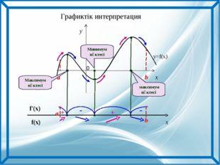 x y a b y=f(x) Максимум нүктесі максимум нүктесі Минимум нүктесі f(x) f′(x) a