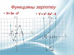 Функцияны зерттеу 1 2 1 2 -1 -2 0 -1 -2 -4 х у √3 -√3 х 0 1 2 -1 -2 1 5 -3 -4