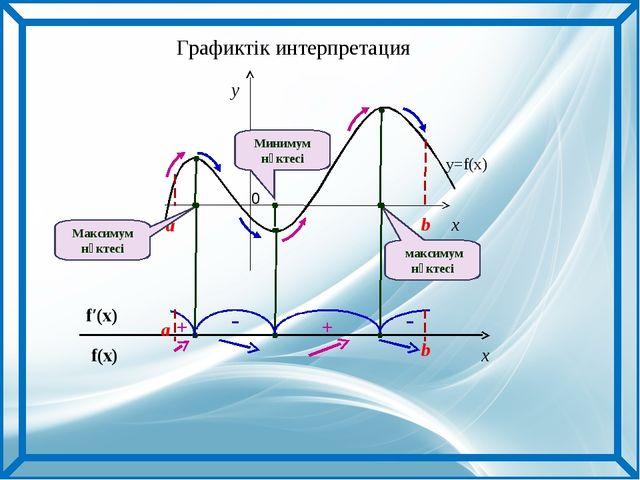 x y a b y=f(x) Максимум нүктесі максимум нүктесі Минимум нүктесі f(x) f′(x) a...