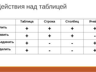 Действия над таблицей Таблица Строка Столбец Ячейка Удалить + + + + Вставить
