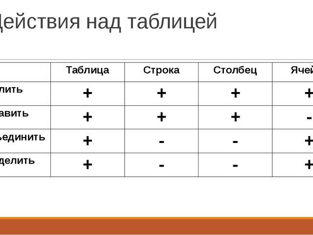 Действия над таблицей Таблица Строка Столбец Ячейка Удалить + + + + Вставить...