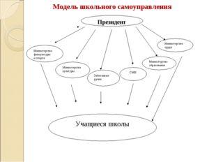 Модель школьного самоуправления  Президент Учащиеся школы Министерство физку