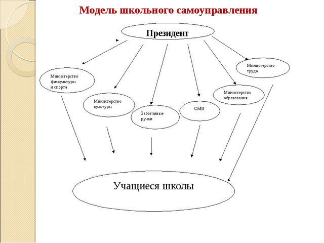 Модель школьного самоуправления  Президент Учащиеся школы Министерство физку...
