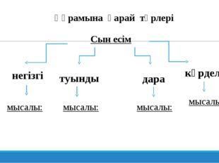 Құрамына қарай түрлері Сын есім негізгі туынды дара күрделі мысалы: мысалы: м