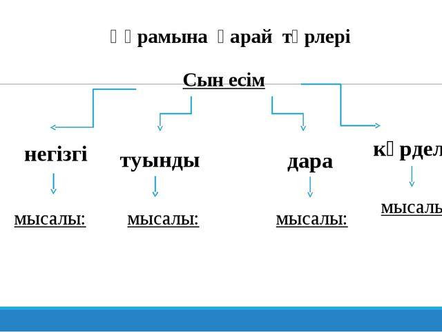 Құрамына қарай түрлері Сын есім негізгі туынды дара күрделі мысалы: мысалы: м...