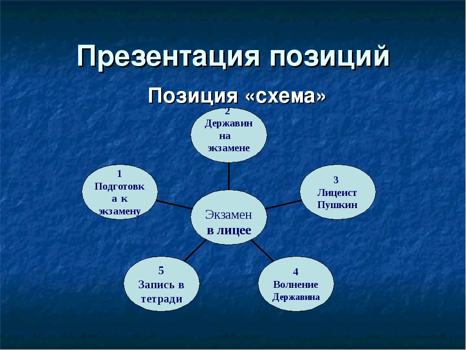 Презентация позиций Позиция «схема»