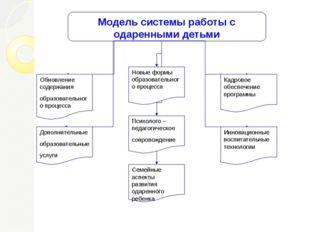 Модель системы работы с одаренными детьми