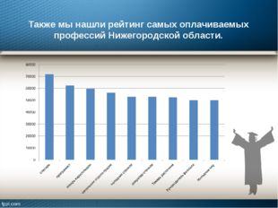 Также мы нашли рейтинг самых оплачиваемых профессий Нижегородской области.