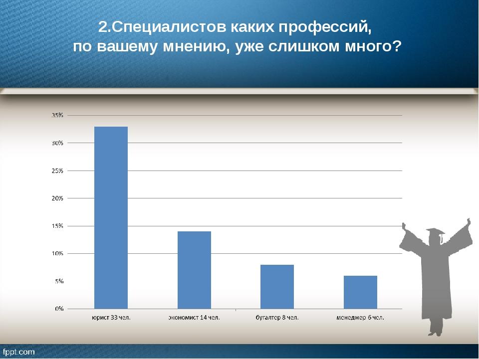 2.Специалистов каких профессий, по вашему мнению, уже слишком много?