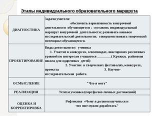 Этапы индивидуального образовательного маршрута ДИАГНОСТИКА Задачи учителя: о