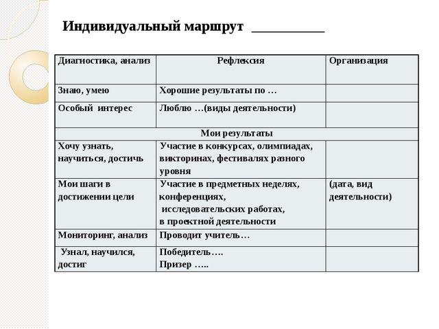 Индивидуальный маршрут __________ Диагностика, анализ Рефлексия Организация З...