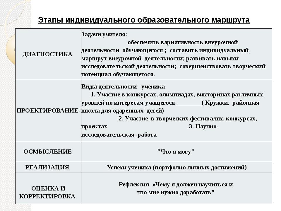 Этапы индивидуального образовательного маршрута ДИАГНОСТИКА Задачи учителя: о...