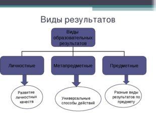 Виды результатов Развитие личностных качеств Универсальные способы действий Р