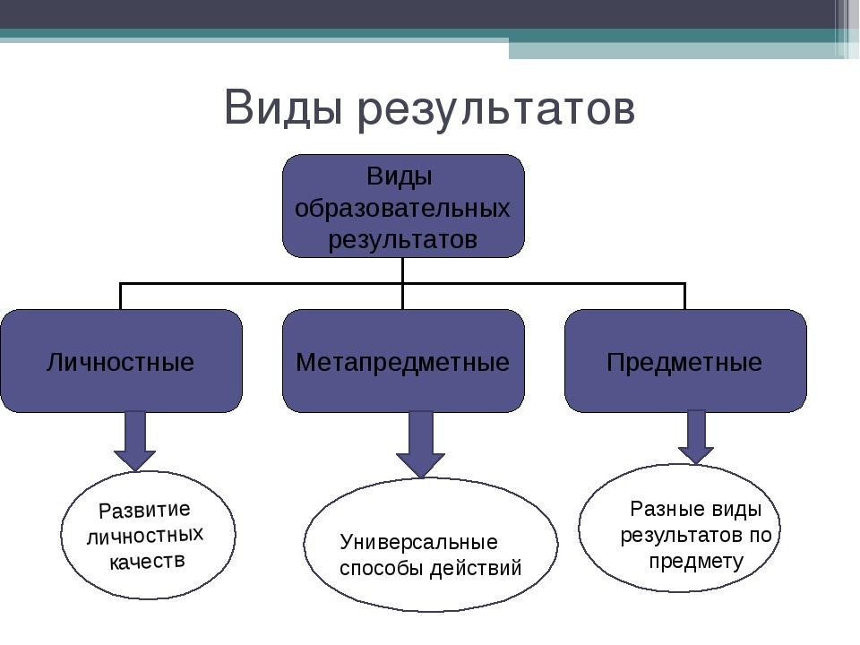 Виды результатов Развитие личностных качеств Универсальные способы действий Р...