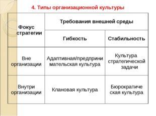 4. Типы организационной культуры Фокус стратегииТребования внешней среды Ги