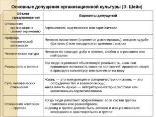 Основные допущения организационной культуры (Э. Шейн) Объект предположенияВа