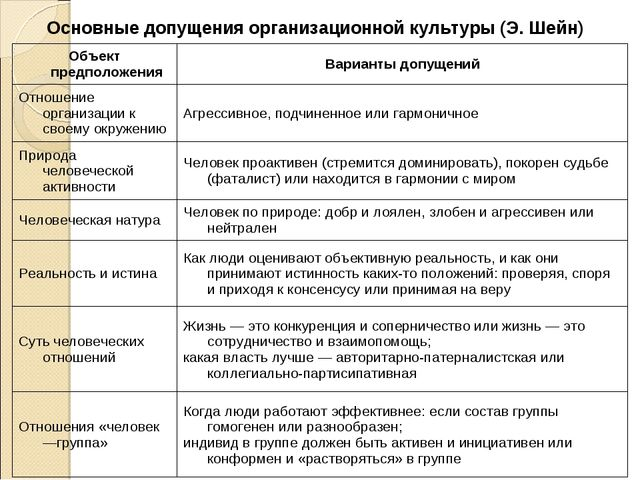 Основные допущения организационной культуры (Э. Шейн) Объект предположенияВа...