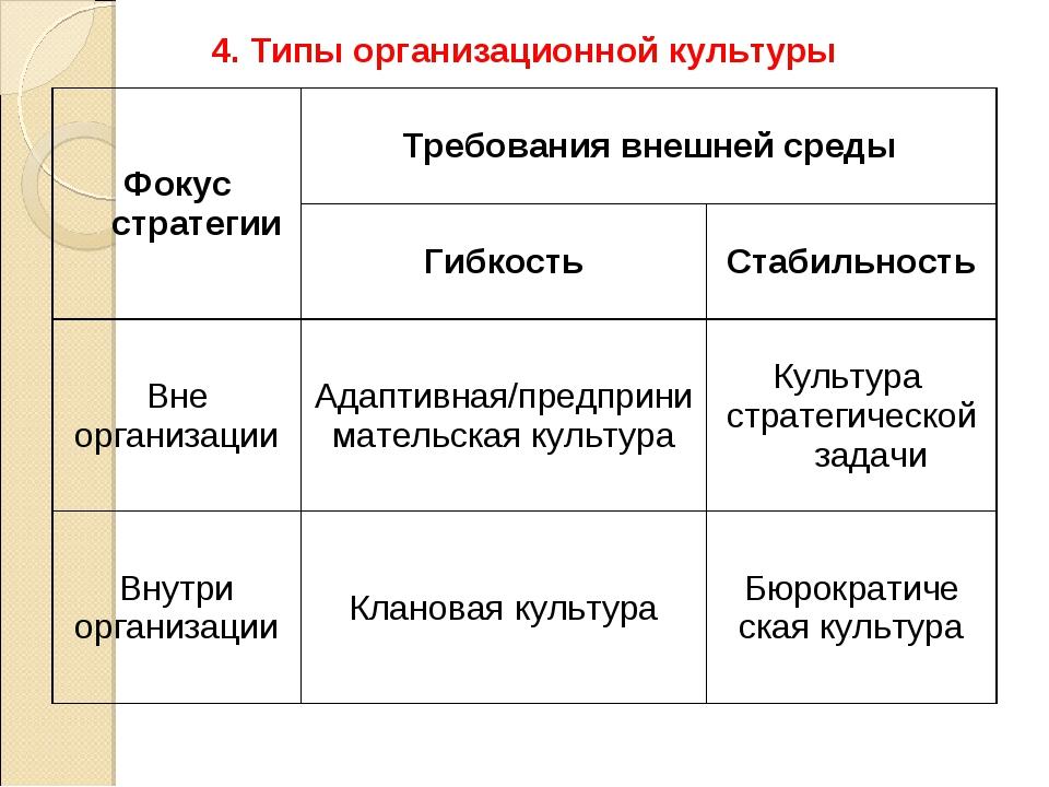 4. Типы организационной культуры Фокус стратегииТребования внешней среды Ги...