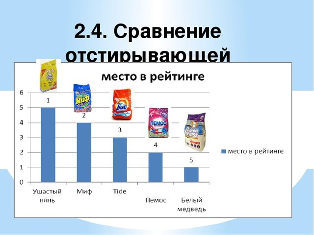 2.4. Сравнение отстирывающей способности