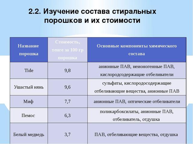 2.2. Изучение состава стиральных порошков и их стоимости Название порошка Сто...