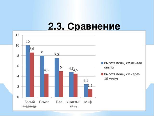 2.3. Сравнение устойчивости пены