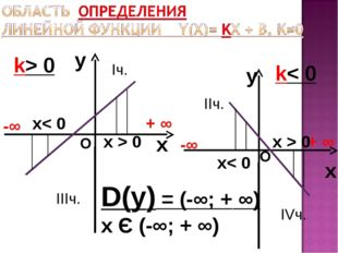 y x k> 0 y x k< 0 D(у) = (-∞; + ∞) х Є (-∞; + ∞) -∞ + ∞ -∞ + ∞ О О х< 0 х< 0